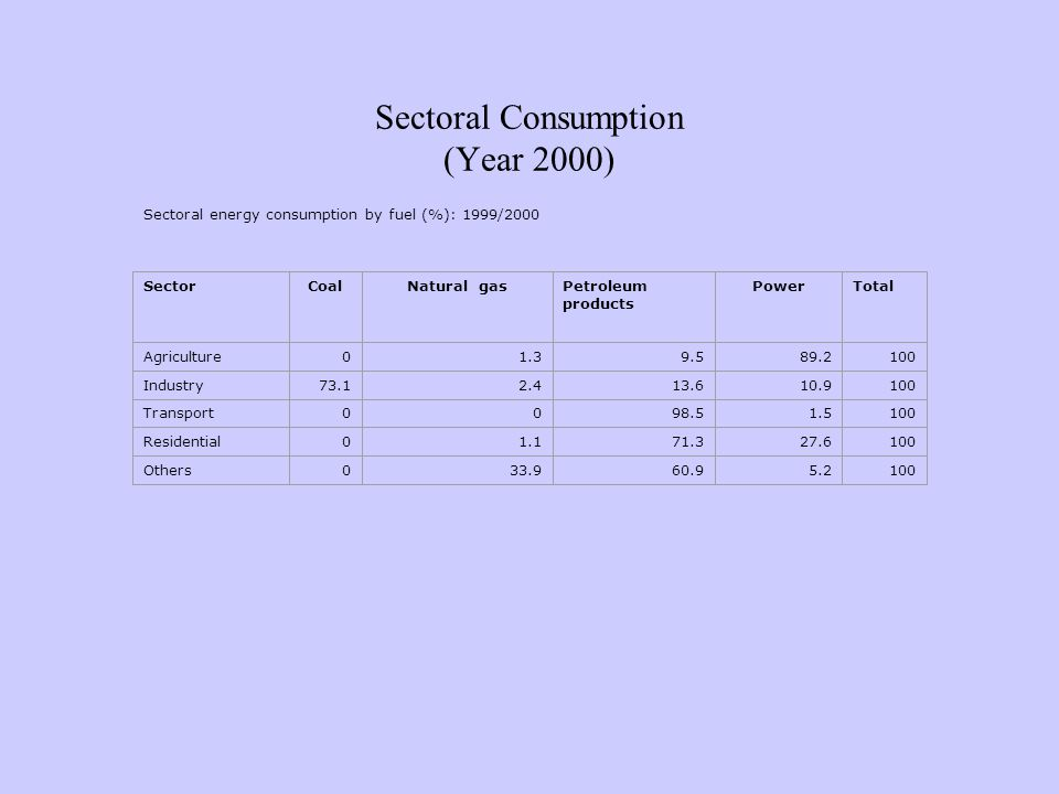 Sectoral Consumption (Year 2000) Sectoral energy consumption by fuel (%): 1999/2000 SectorCoalNatural gasPetroleum products PowerTotal Agriculture01.39.589.2100 Industry73.12.413.610.9100 Transport0098.51.5100 Residential01.171.327.6100 Others033.960.95.2100