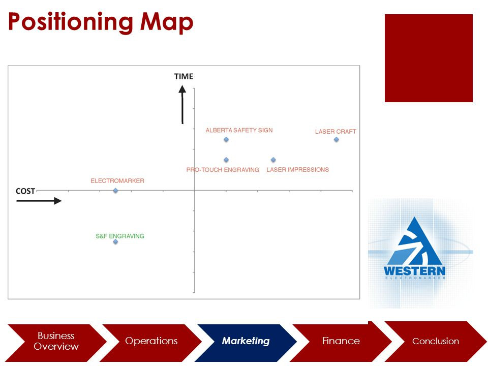 Positioning Map Business Overview Operations Marketing Finance Conclusion