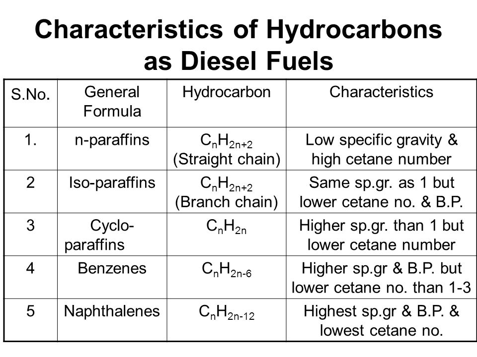 Characteristics of Hydrocarbons as Diesel Fuels S.No. General Formula HydrocarbonCharacteristics 1.n-paraffinsC n H 2n+2 (Straight chain) Low specific
