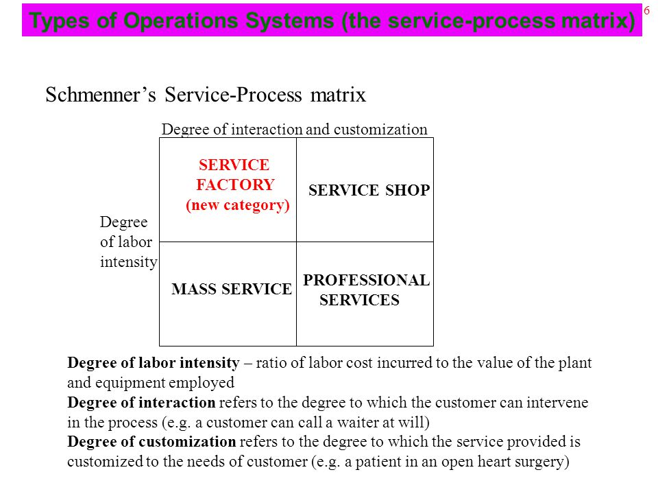 16 SERVICE FACTORY (new category) SERVICE SHOP MASS SERVICE PROFESSIONAL SERVICES Degree of labor intensity Degree of interaction and customization Degree of labor intensity – ratio of labor cost incurred to the value of the plant and equipment employed Degree of interaction refers to the degree to which the customer can intervene in the process (e.g.