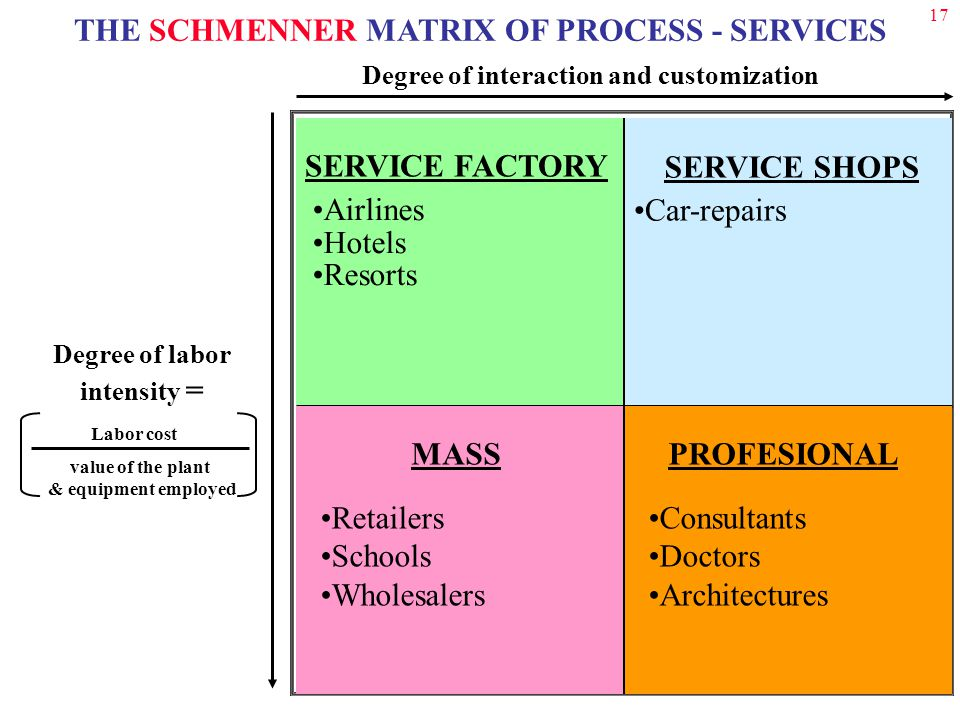 17 THE SCHMENNER MATRIX OF PROCESS - SERVICES Degree of interaction and customization Degree of labor intensity = SERVICE SHOPS Car-repairs SERVICE FACTORY Airlines Hotels Resorts MASS Retailers Schools Wholesalers PROFESIONAL Consultants Doctors Architectures value of the plant & equipment employed Labor cost