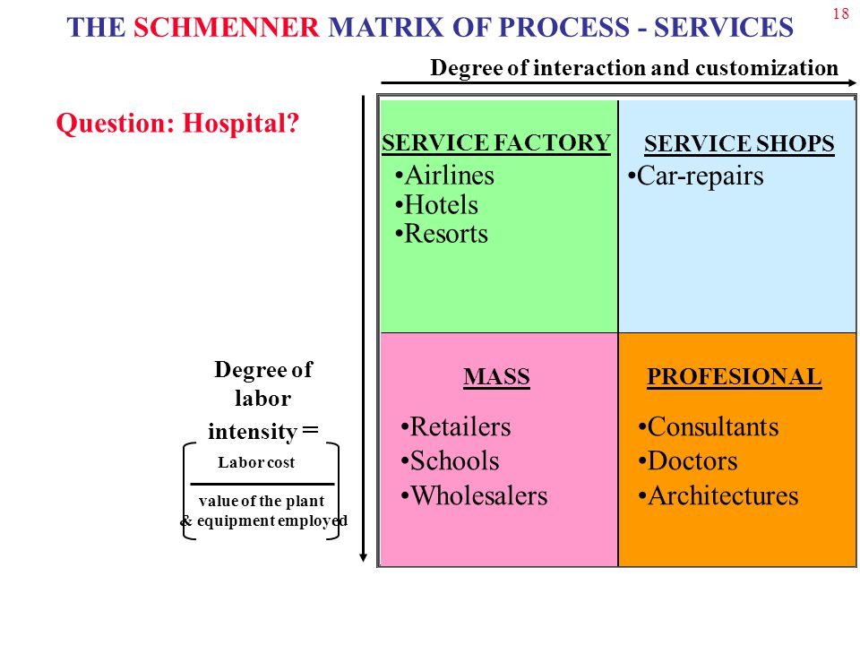 18 THE SCHMENNER MATRIX OF PROCESS - SERVICES Degree of interaction and customization SERVICE SHOPS Car-repairs SERVICE FACTORY Airlines Hotels Resorts MASS Retailers Schools Wholesalers PROFESIONAL Consultants Doctors Architectures Degree of labor intensity = value of the plant & equipment employed Labor cost Question: Hospital