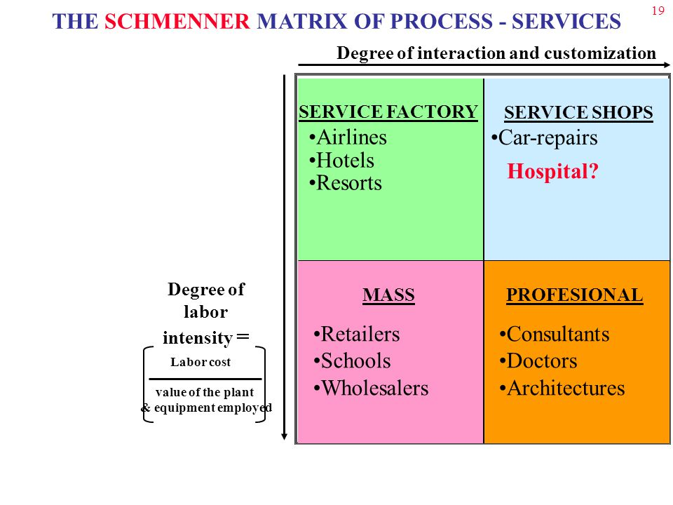 19 THE SCHMENNER MATRIX OF PROCESS - SERVICES Degree of interaction and customization SERVICE SHOPS Car-repairs SERVICE FACTORY Airlines Hotels Resorts MASS Retailers Schools Wholesalers PROFESIONAL Consultants Doctors Architectures Degree of labor intensity = value of the plant & equipment employed Labor cost Hospital