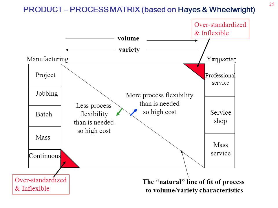 25 Project Jobbing Batch Mass Continuous Professional service Mass service Service shop ManufacturingΥπηρεσίες Over-standardized & Inflexible Over-standardized & Inflexible More process flexibility than is needed so high cost Less process flexibility than is needed so high cost The natural line of fit of process to volume/variety characteristics volume variety PRODUCT – PROCESS MATRIX (based on Hayes & Wheelwright)