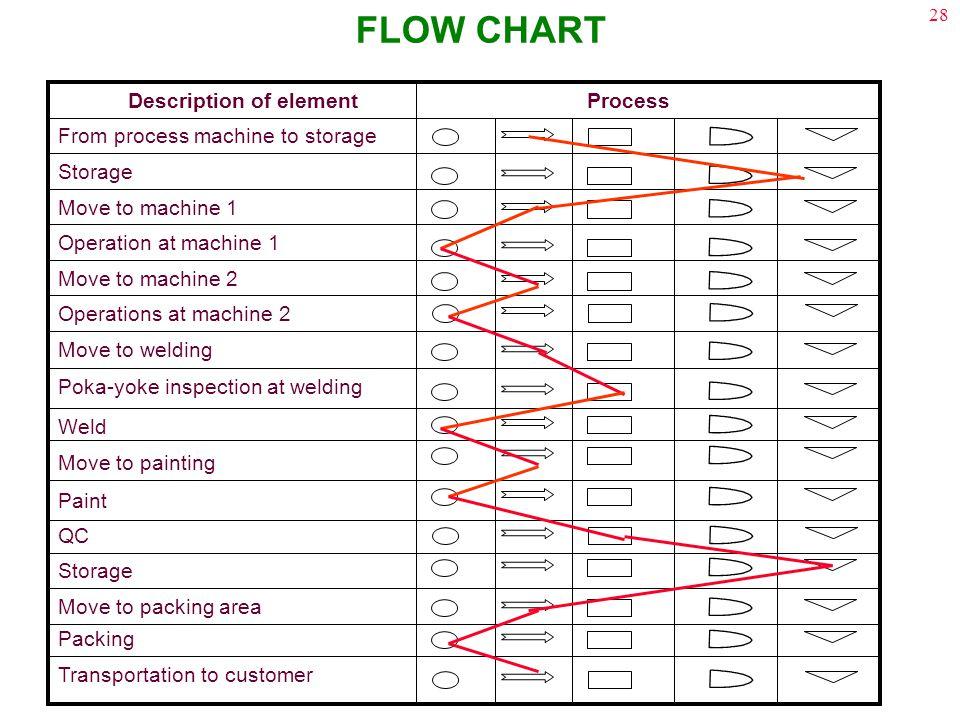 28 FLOW CHART