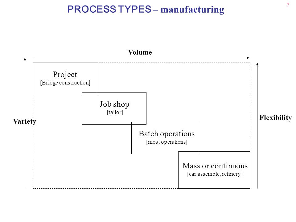7 Batch operations [most operations] Mass or continuous [car assemble, refinery] Job shop [tailor] Project [Bridge construction] Volume Variety Flexibility PROCESS TYPES – manufacturing