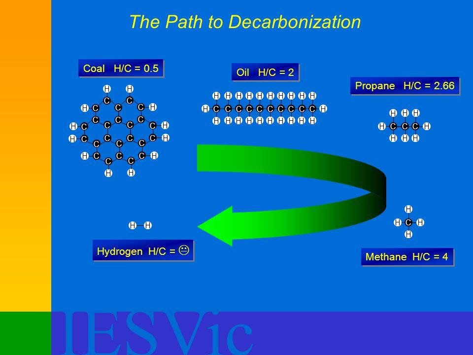 IESVic The Path to Decarbonization C C C C C C C C C C C C C C C C C C C C C C C C HH H H H H H H H H H H Coal H/C = 0.5 C H H C H H C H H C H H C H H C H H C H H C H H C H H C H H HH Oil H/C = 2 C H H C H H C H H HH Propane H/C = 2.66 C H H HH Methane H/C = 4 HH Hydrogen H/C = 