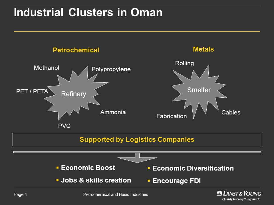 Petrochemical and Basic IndustriesPage 4 Industrial Clusters in Oman  Economic Boost  Jobs & skills creation  Economic Diversification  Encourage FDI Petrochemical Metals Refinery Smelter PET / PETA Polypropylene Ammonia Methanol PVC Fabrication Rolling Cables Supported by Logistics Companies