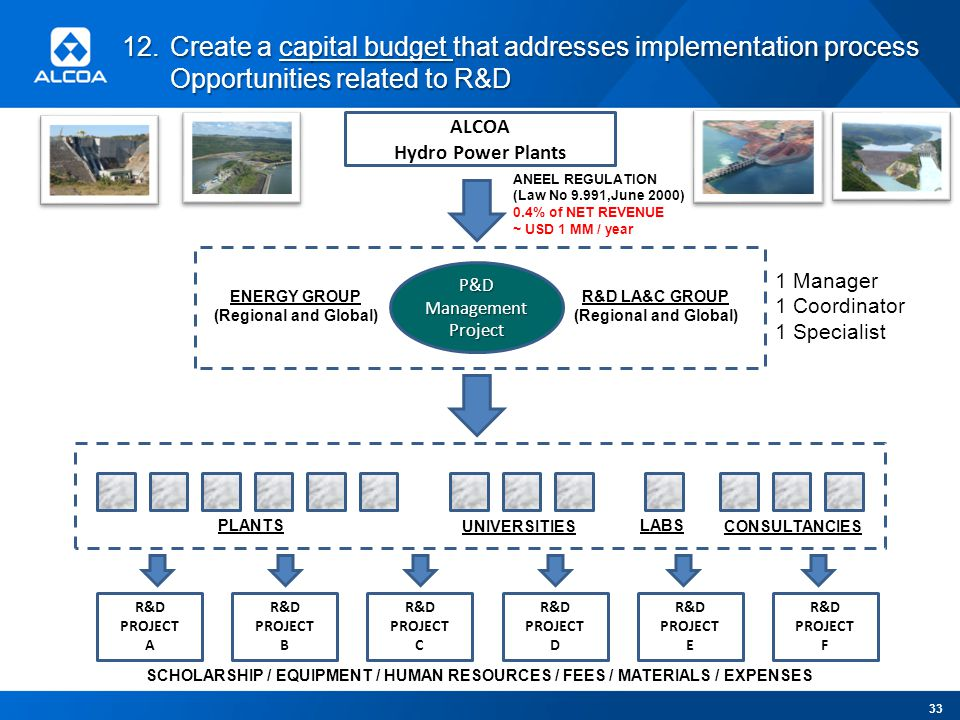 12.Create a capital budget that addresses implementation process Opportunities related to R&D 33 ALCOA Hydro Power Plants P&D Management Project ENERGY GROUP (Regional and Global) R&D LA&C GROUP (Regional and Global) PLANTS UNIVERSITIESCONSULTANCIES LABS ANEEL REGULATION (Law No 9.991,June 2000) 0.4% of NET REVENUE ~ USD 1 MM / year R&D PROJECT A R&D PROJECT B R&D PROJECT C R&D PROJECT D R&D PROJECT E R&D PROJECT F SCHOLARSHIP / EQUIPMENT / HUMAN RESOURCES / FEES / MATERIALS / EXPENSES 1 Manager 1 Coordinator 1 Specialist