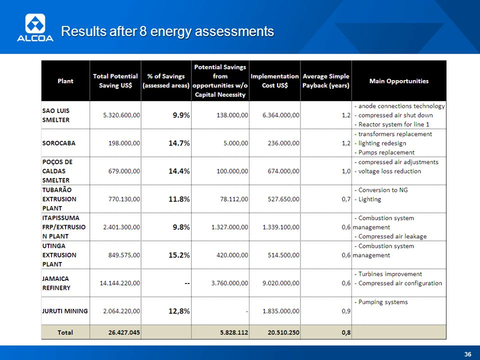 Results after 8 energy assessments 36