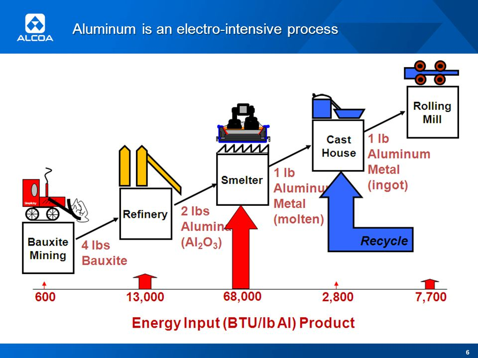 Aluminum is an electro-intensive process 6