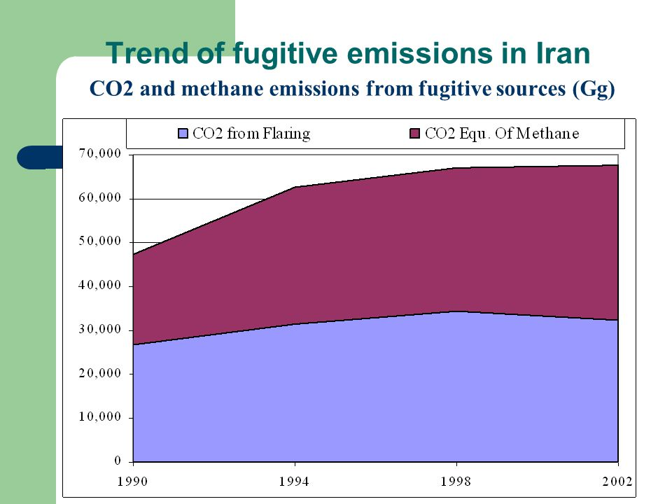 Trend of fugitive emissions in Iran CO2 and methane emissions from fugitive sources (Gg)