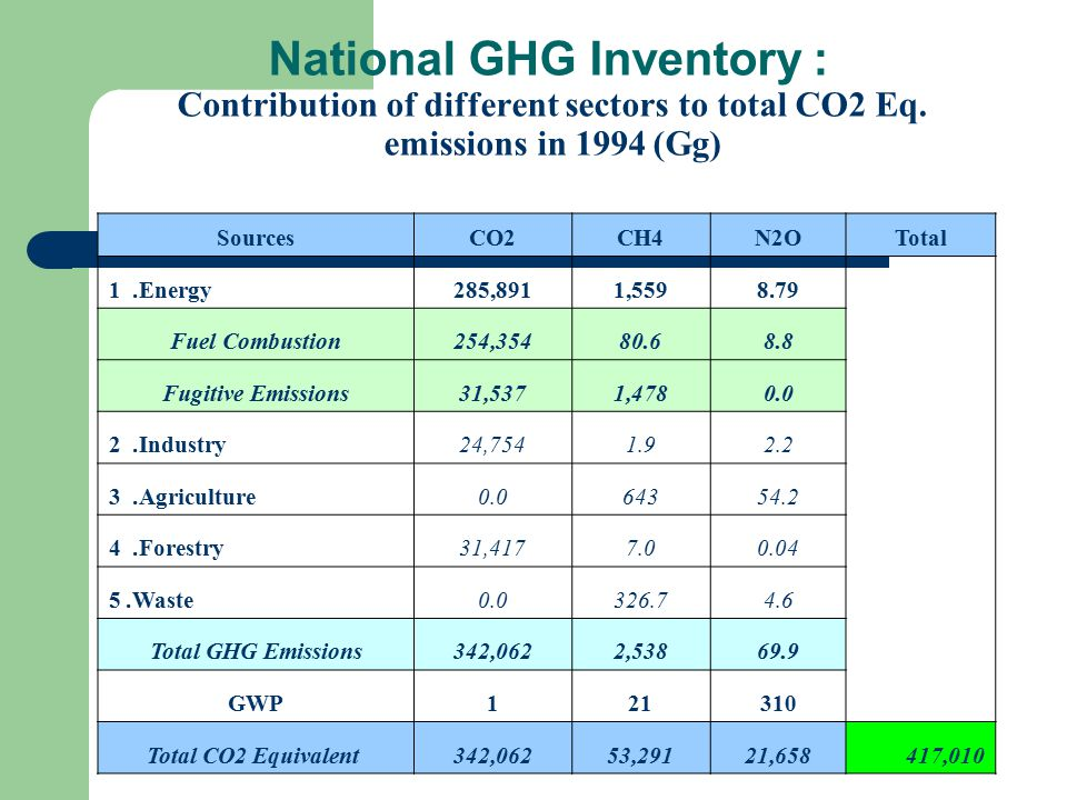 National GHG Inventory : Contribution of different sectors to total CO2 Eq.