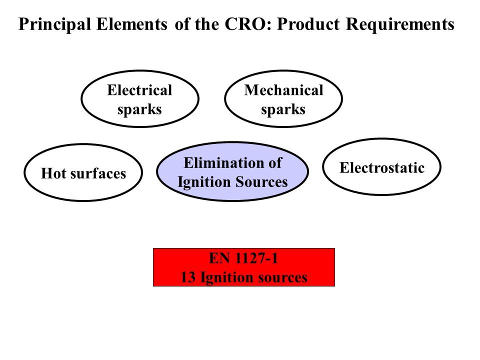Principal Elements of the CRO: Product Requirements Elimination of Ignition Sources Hot surfaces Electrical sparks Mechanical sparks Electrostatic EN 1127-1 13 Ignition sources
