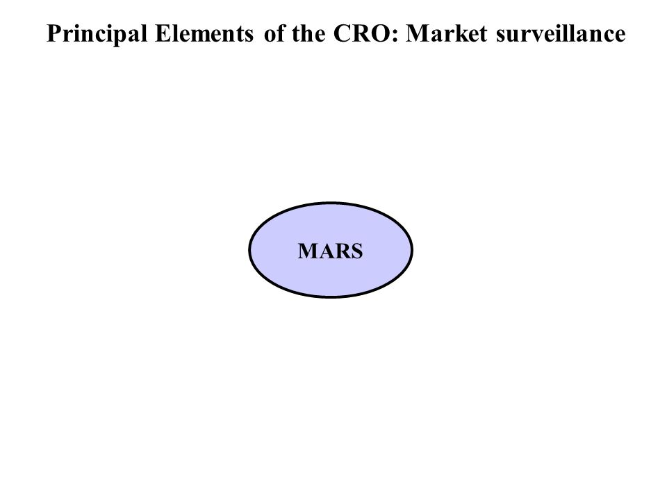 Principal Elements of the CRO: Market surveillance MARS