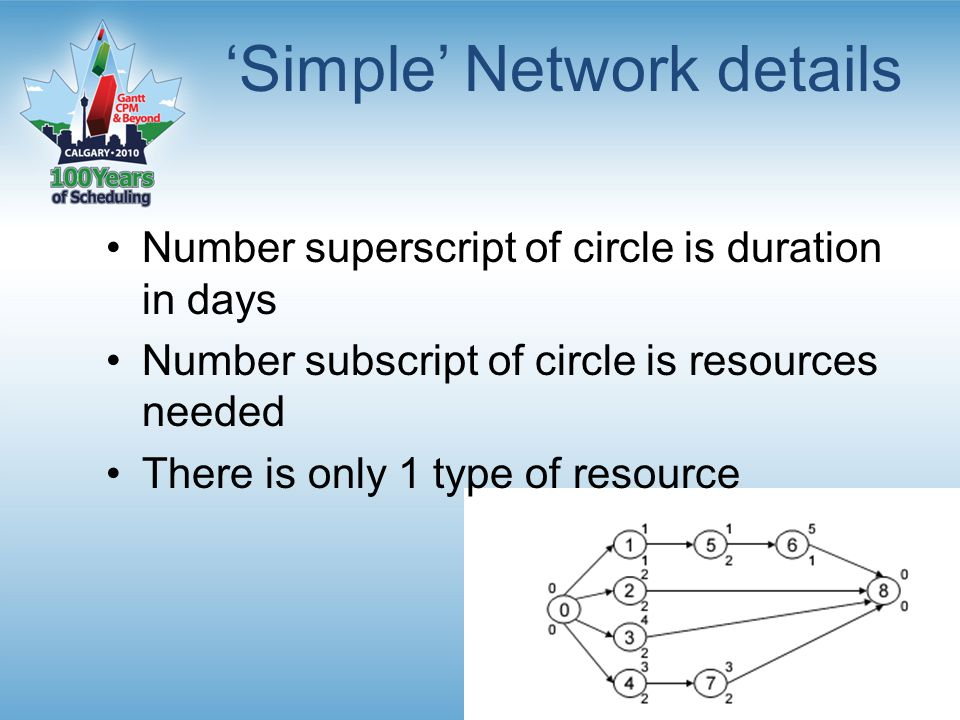 'Simple' Network details Number superscript of circle is duration in days Number subscript of circle is resources needed There is only 1 type of resource