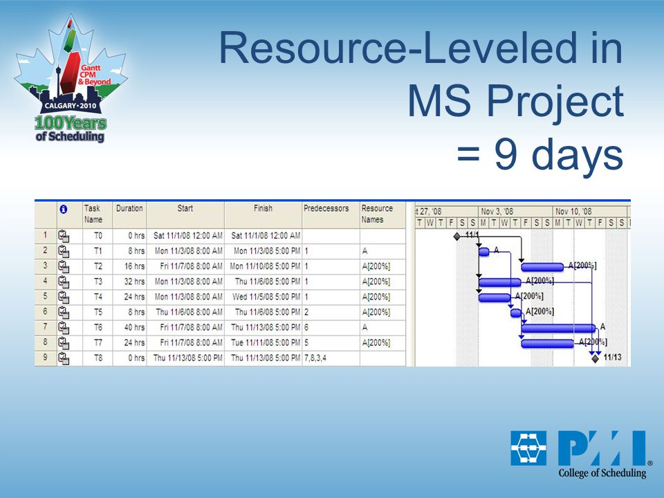 Resource-Leveled in MS Project = 9 days