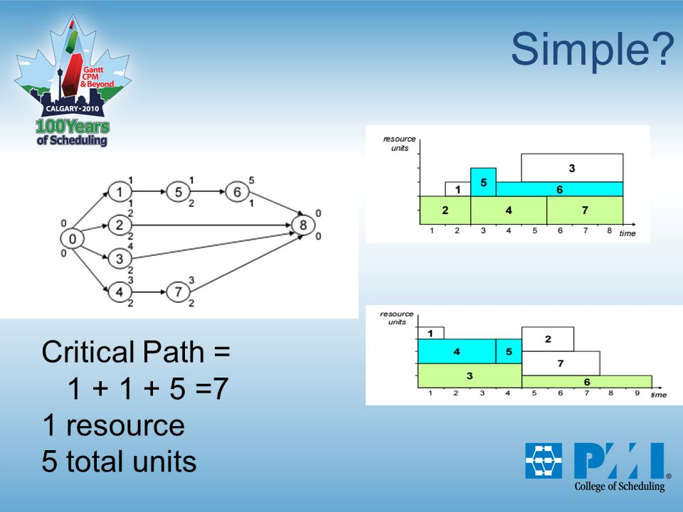 Simple Critical Path = 1 + 1 + 5 =7 1 resource 5 total units