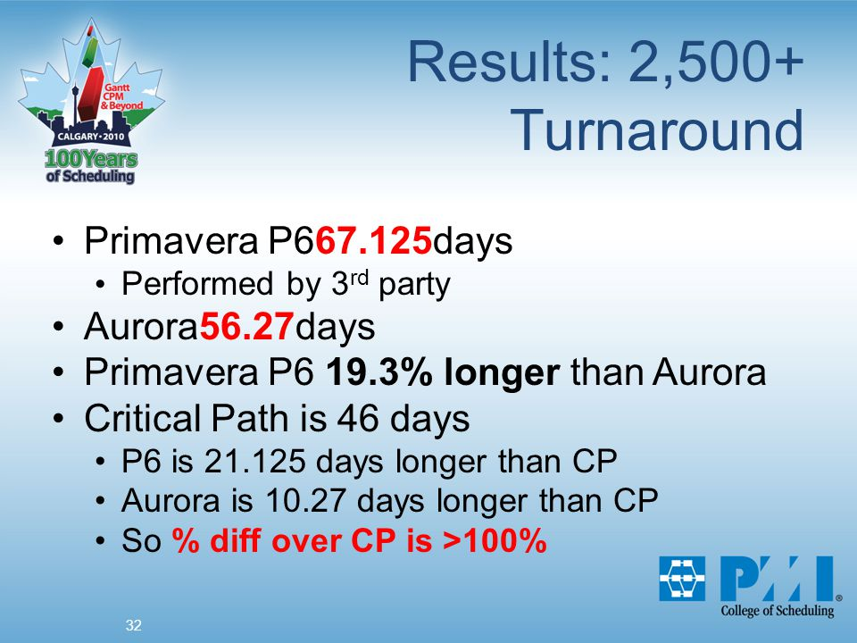 Results: 2,500+ Turnaround 32 Primavera P667.125days Performed by 3 rd party Aurora56.27days Primavera P6 19.3% longer than Aurora Critical Path is 46 days P6 is 21.125 days longer than CP Aurora is 10.27 days longer than CP So % diff over CP is >100%
