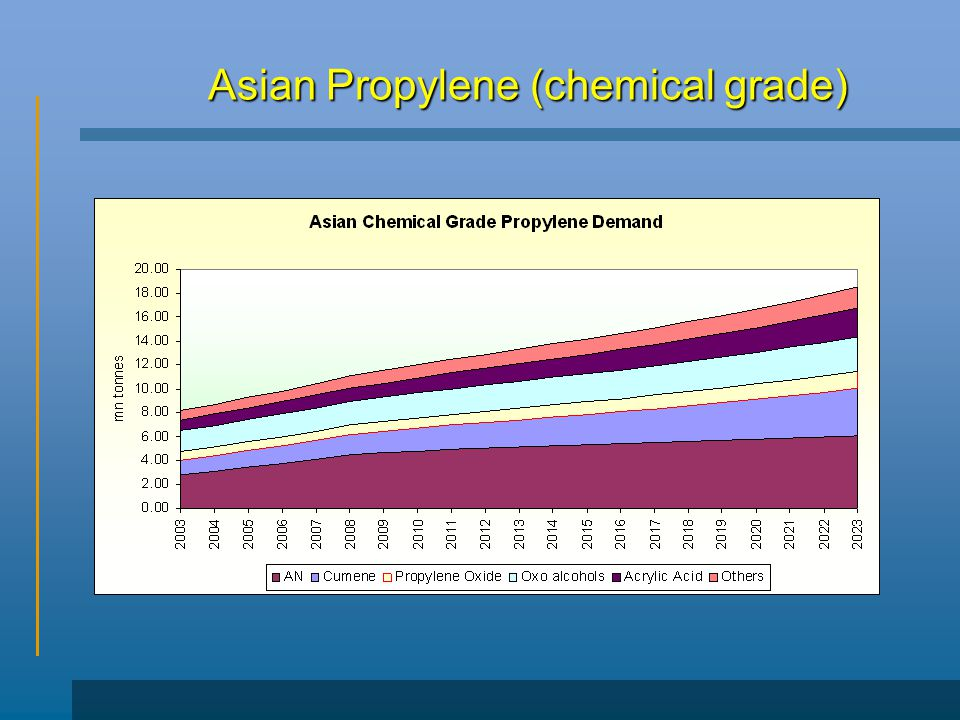 Asian Propylene (chemical grade)