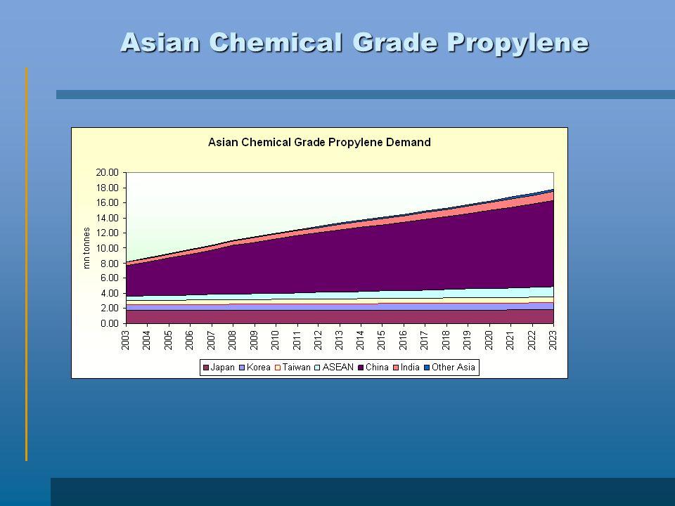 Asian Chemical Grade Propylene