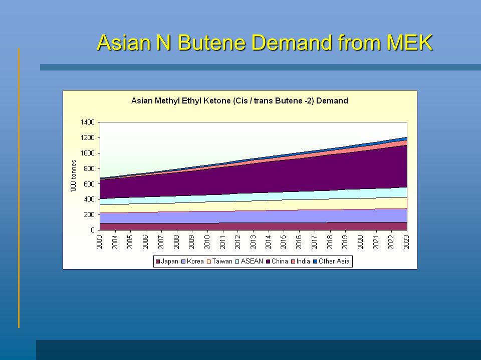 Asian N Butene Demand from MEK