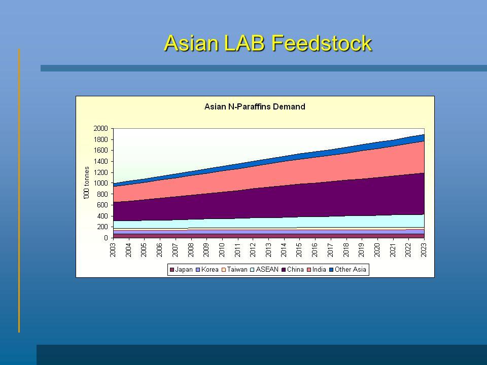 Asian LAB Feedstock