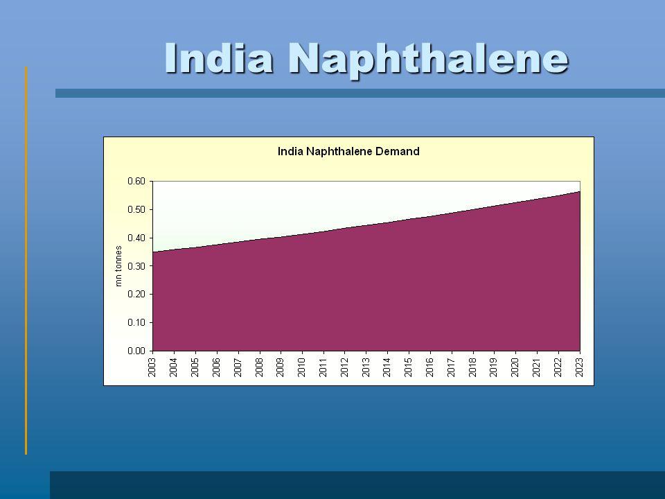 India Naphthalene