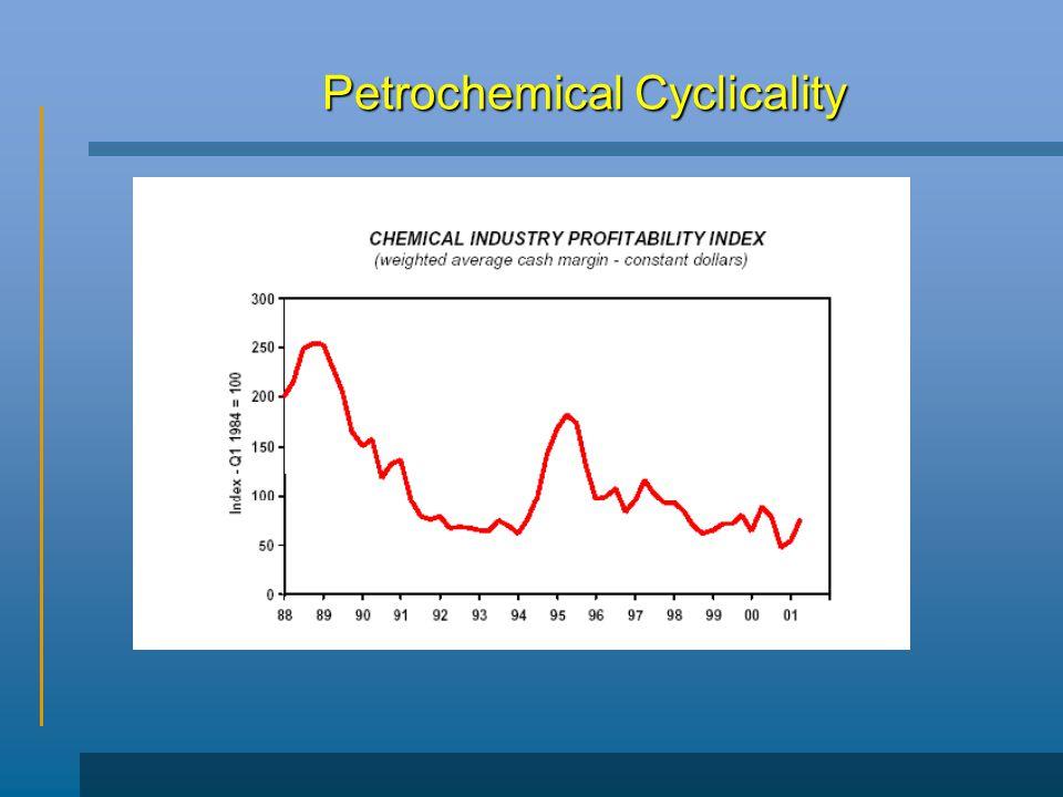 Petrochemical Cyclicality