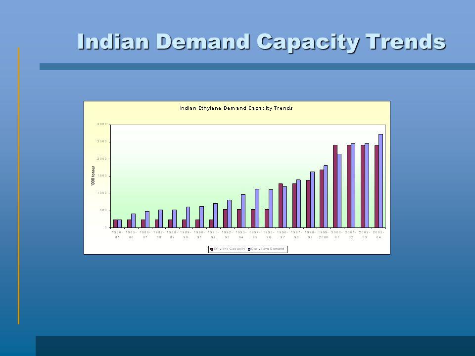 Indian Demand Capacity Trends