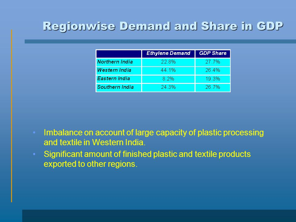 Regionwise Demand and Share in GDP Imbalance on account of large capacity of plastic processing and textile in Western India.