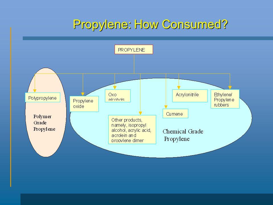 Propylene: How Consumed?