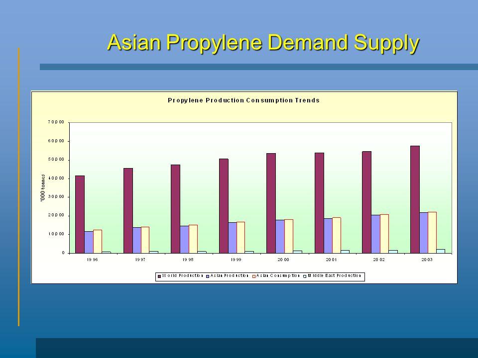 Asian Propylene Demand Supply
