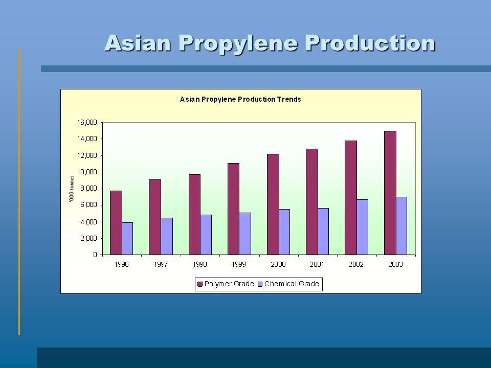 Asian Propylene Production