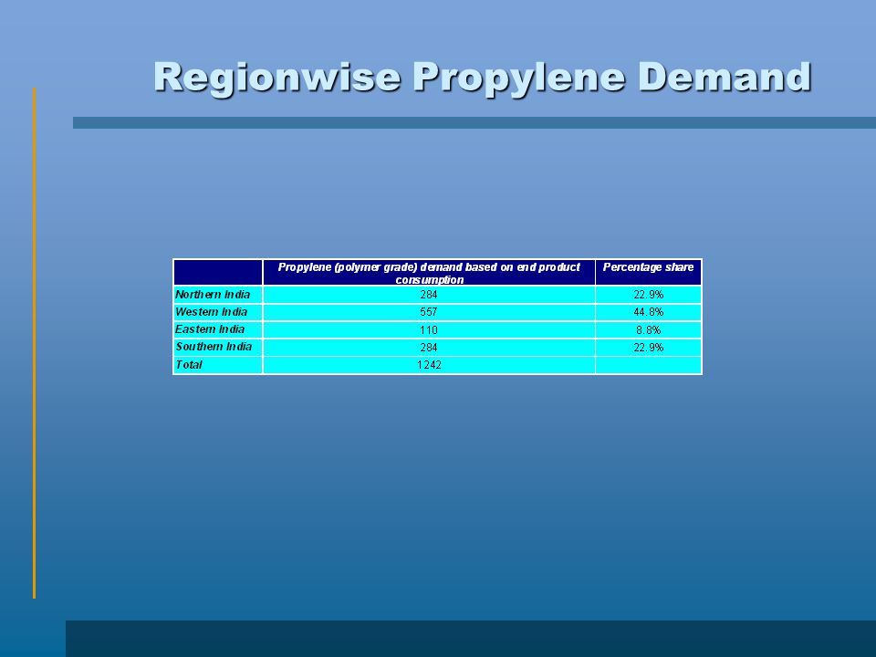 Regionwise Propylene Demand