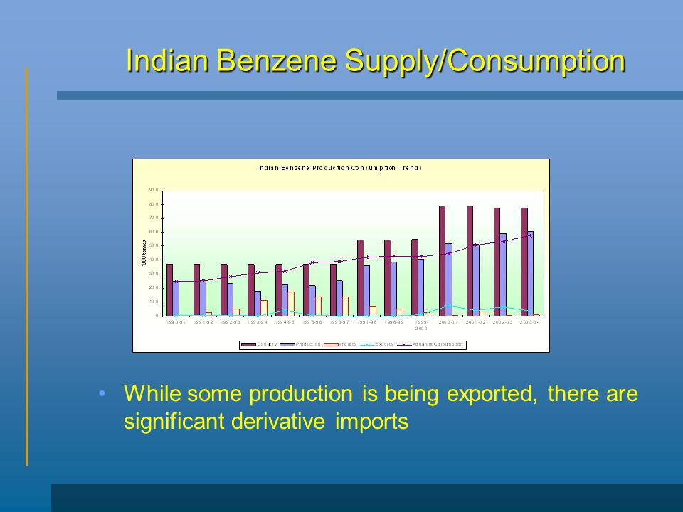 Indian Benzene Supply/Consumption While some production is being exported, there are significant derivative imports