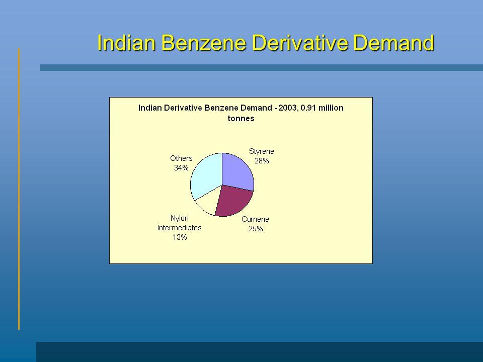 Indian Benzene Derivative Demand