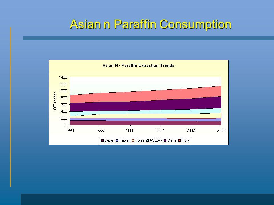 Asian n Paraffin Consumption