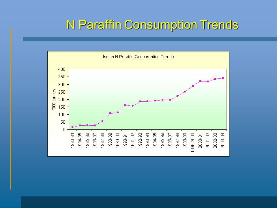 N Paraffin Consumption Trends