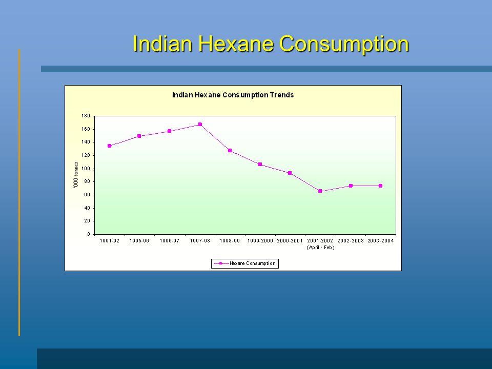 Indian Hexane Consumption