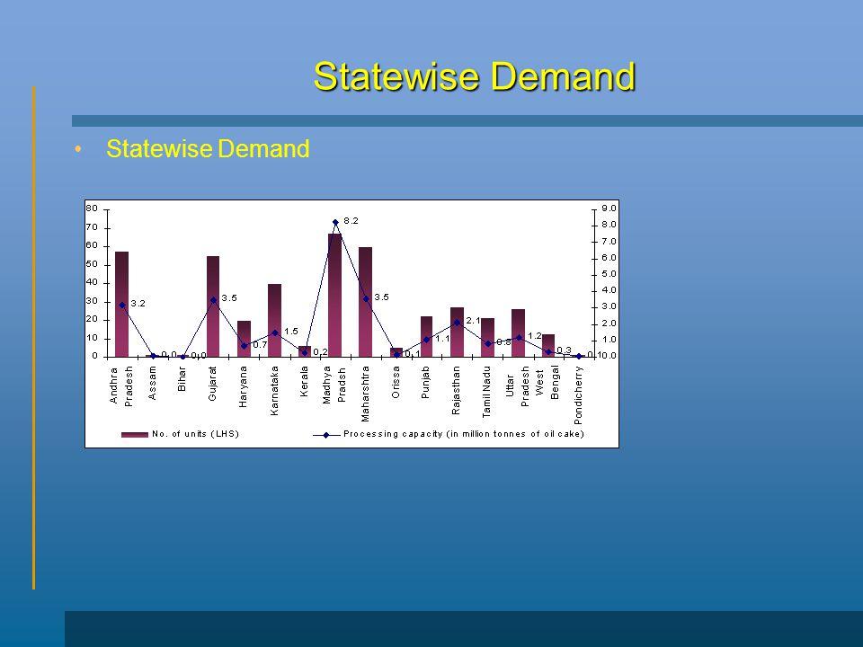 Statewise Demand