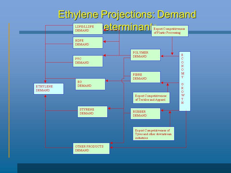 Ethylene Projections: Demand Determinants