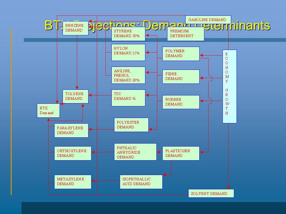 BTX Projections: Demand Determinants