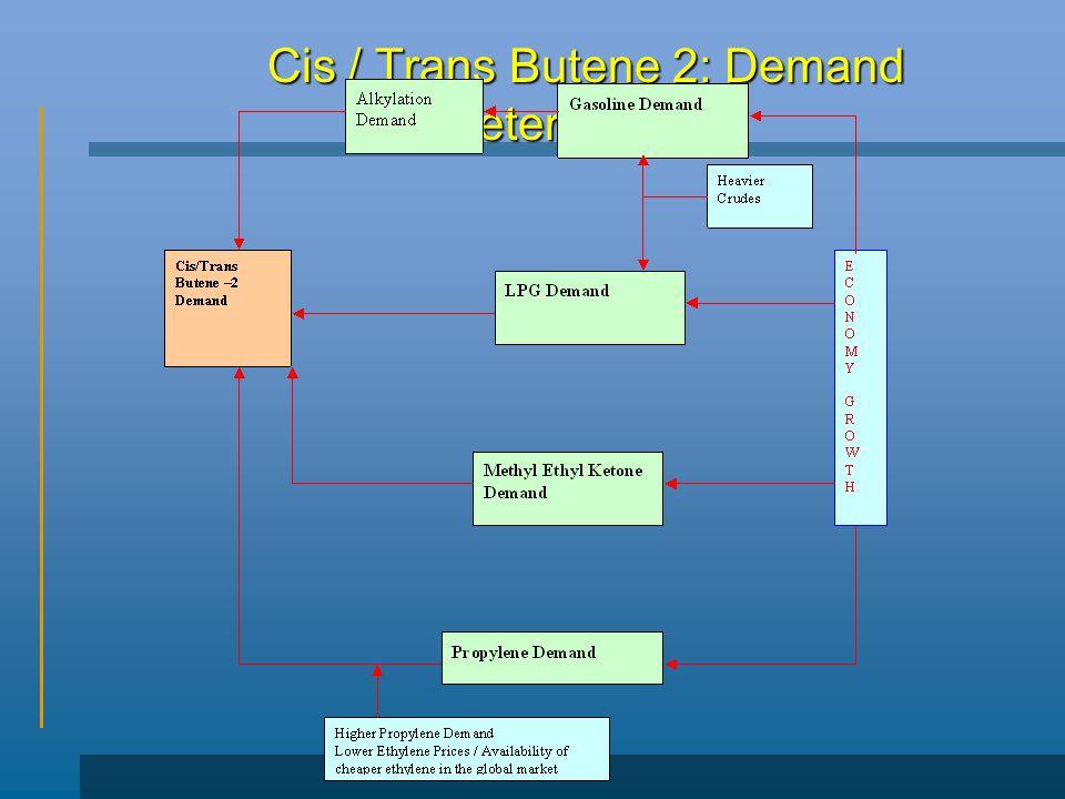 Cis / Trans Butene 2: Demand Determinants