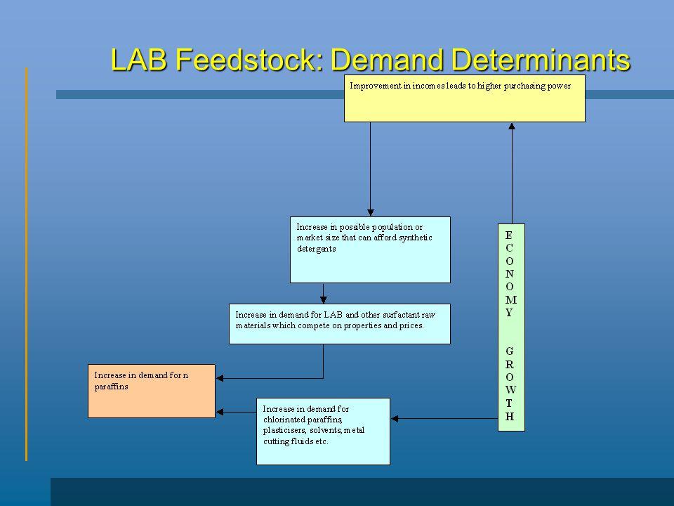 LAB Feedstock: Demand Determinants