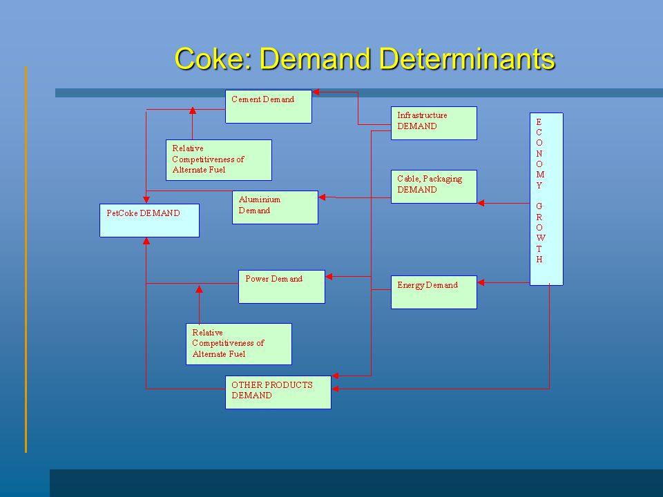Coke: Demand Determinants