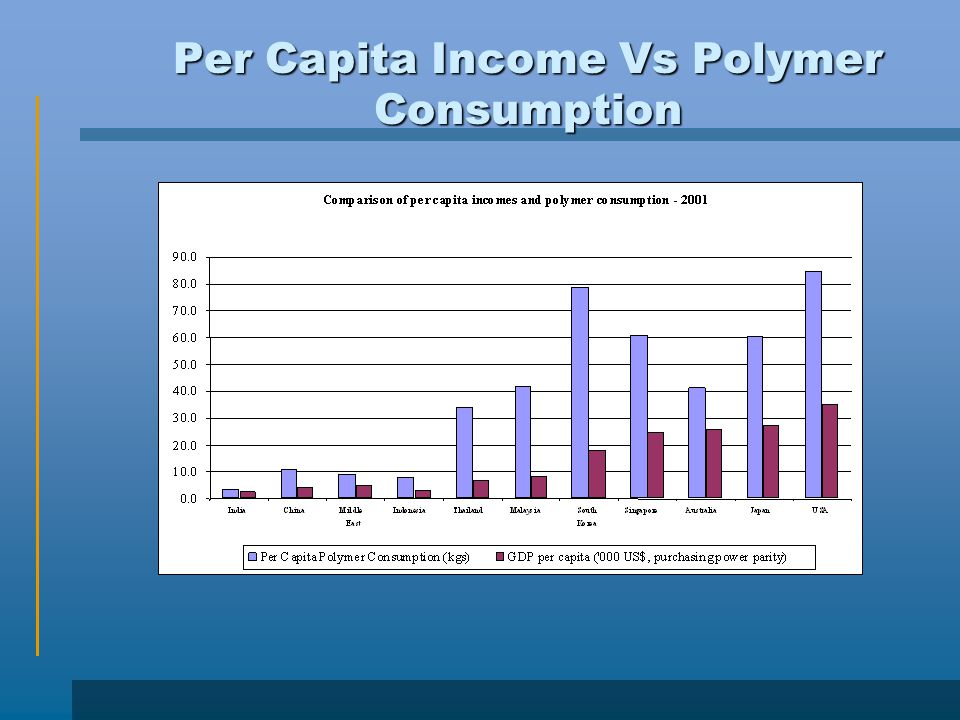 Per Capita Income Vs Polymer Consumption