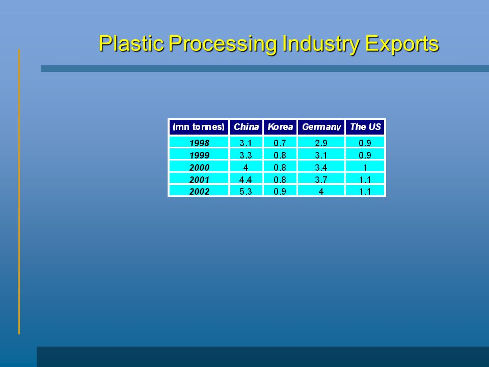 Plastic Processing Industry Exports