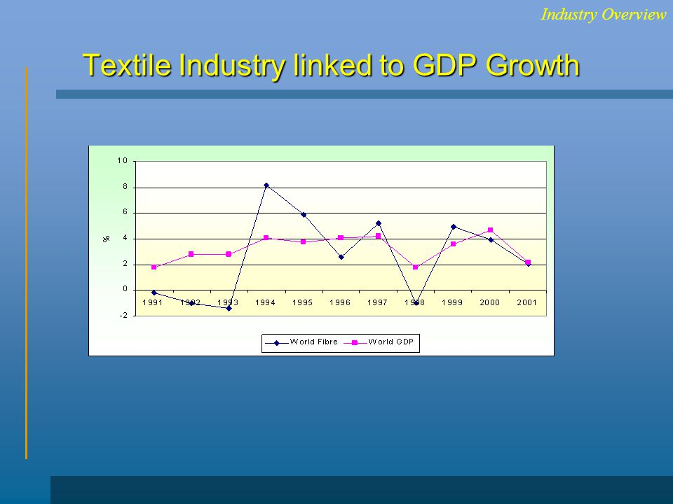Textile Industry linked to GDP Growth Industry Overview