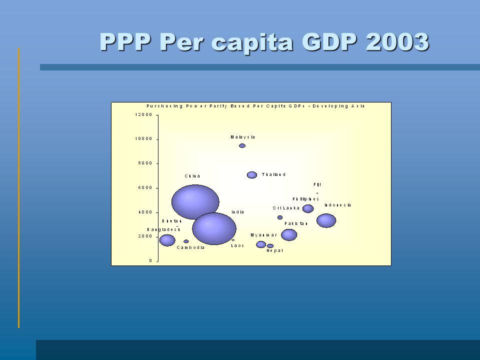 PPP Per capita GDP 2003
